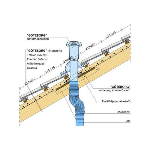 Termék műszaki rajz - Göteborg csatornaszellőző